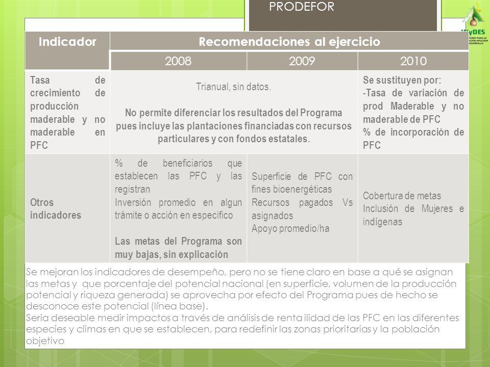 PRODEFOR IndicadorRecomendaciones al ejercicio 200820092010 Tasa de crecimiento de producción maderable y no maderable en PFC Trianual, sin datos. No