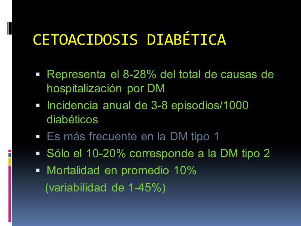CETOACIDOSIS DIABÉTICA Laboratorio Hiperglucemia, cetosis CO 2, HCO 3 bajos pO 2 normal o bajo Hiponatremia Causas Déficit de insulina Acidosis metabólica Desviación pulmonar arteriovenosa Hiperglucemia