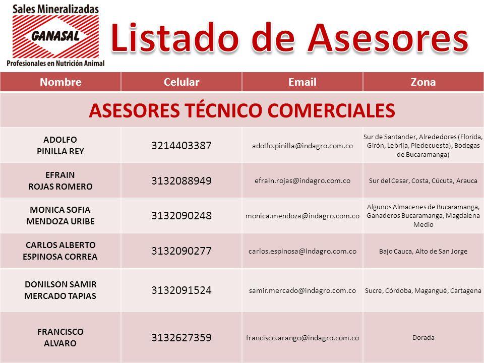 NombreCelularEmailZona ASESORES TÉCNICO COMERCIALES ADOLFO PINILLA REY 3214403387 adolfo.pinilla@indagro.com.co Sur de Santander, Alrededores (Florida