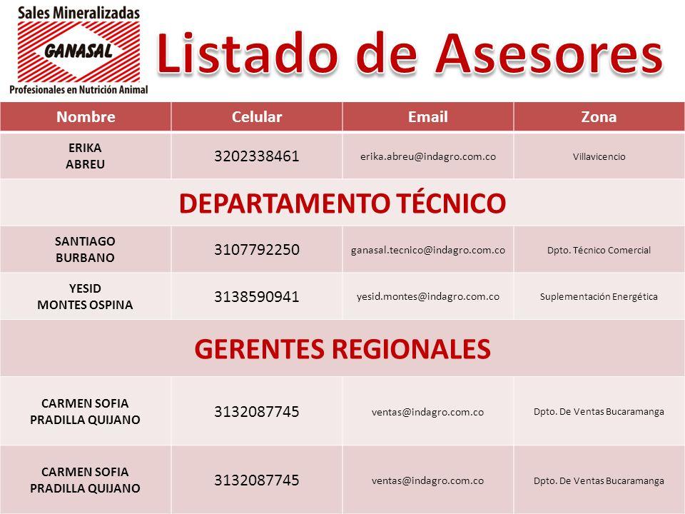 NombreCelularEmailZona ERIKA ABREU 3202338461 erika.abreu@indagro.com.co Villavicencio DEPARTAMENTO TÉCNICO SANTIAGO BURBANO 3107792250 ganasal.tecnic
