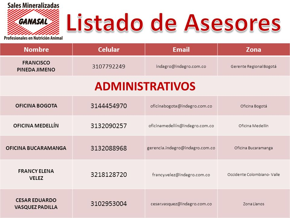 NombreCelularEmailZona FRANCISCO PINEDA JIMENO 3107792249 indagro@indagro.com.co Gerente Regional Bogotá ADMINISTRATIVOS OFICINA BOGOTA 3144454970 ofi