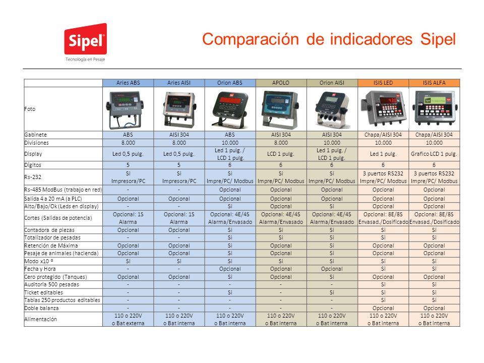 Comparación de indicadores Sipel Aries ABSAries AISIOrion ABSAPOLOOrion AISIISIS LEDISIS ALFA Foto GabineteABSAISI 304ABSAISI 304 Chapa/AISI 304 Divis