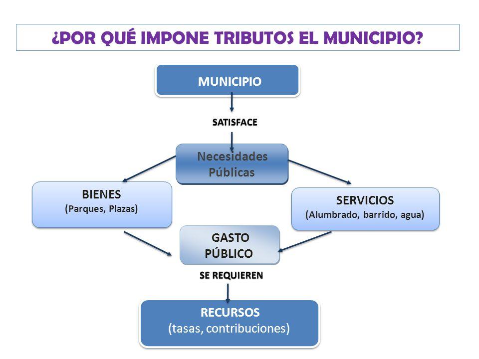FUNCIONES del Organismo Fiscal La determinación, recaudación, verificación, repetición y compensación de los tributos que se establezcan o recauden. L
