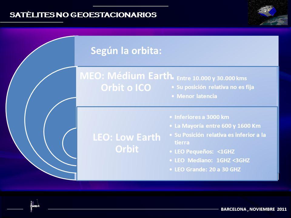 COMUNICACIÒN POR SATÈLITES BARCELONA, NOVIEMBRE 2011 SATÈLITES NO GEOESTACIONARIOS Según la orbita: MEO: Médium Earth Orbit o ICO Entre 10.000 y 30.000 kms Su posición relativa no es fija Menor latencia LEO: Low Earth Orbit Inferiores a 3000 km La Mayoría entre 600 y 1600 Km Su Posición relativa es inferior a la tierra LEO Pequeños: <1GHZ LEO Mediano: 1GHZ <3GHZ LEO Grande: 20 a 30 GHZ