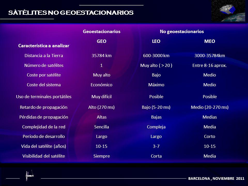 COMUNICACIÒN POR SATÈLITES BARCELONA, NOVIEMBRE 2011 SÀTÈLITES NO GEOESTACIONARIOS Característica a analizar GeoestacionariosNo geoestacionarios GEOLEOMEO Distancia a la Tierra35784 km600-3000 km3000-35784km Número de satélites1Muy alto ( > 20 )Entre 8-16 aprox.