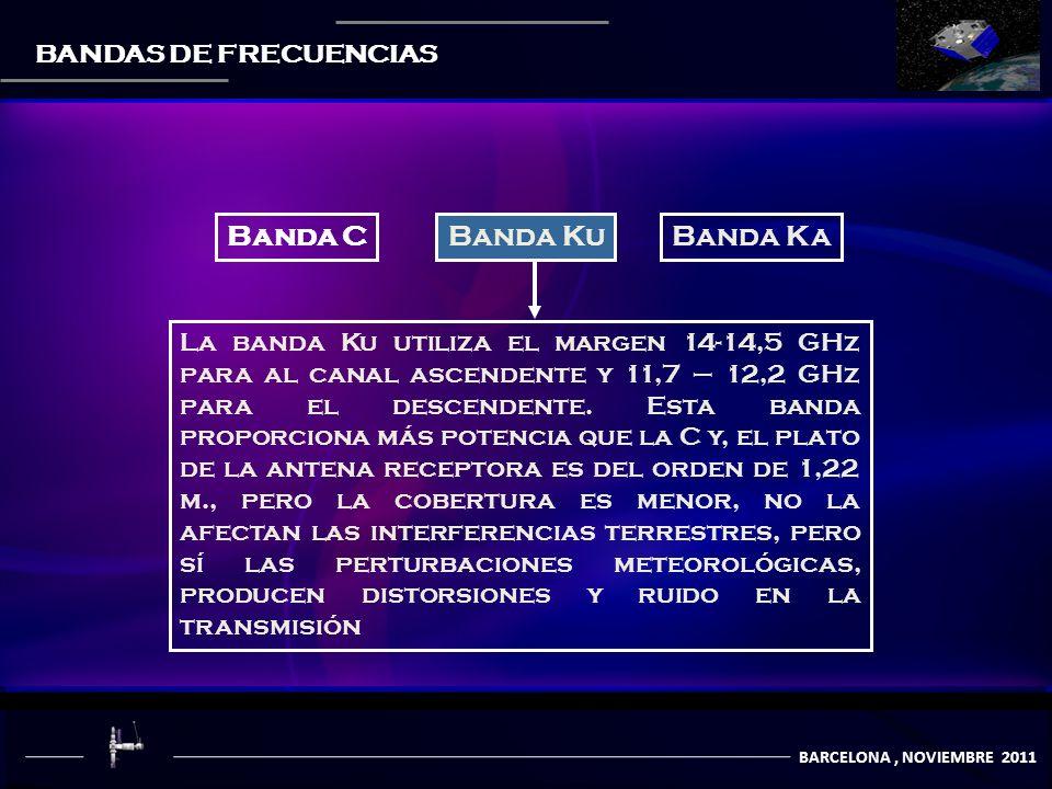 COMUNICACIÒN POR SATÈLITES BARCELONA, NOVIEMBRE 2011 BANDAS DE FRECUENCIAS Banda CBanda KuBanda Ka La banda Ku utiliza el margen 14-14,5 GHz para al canal ascendente y 11,7 – 12,2 GHz para el descendente.