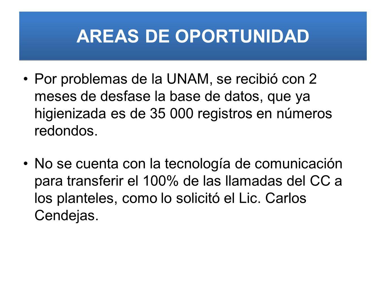AREAS DE OPORTUNIDAD Por problemas de la UNAM, se recibió con 2 meses de desfase la base de datos, que ya higienizada es de 35 000 registros en números redondos.