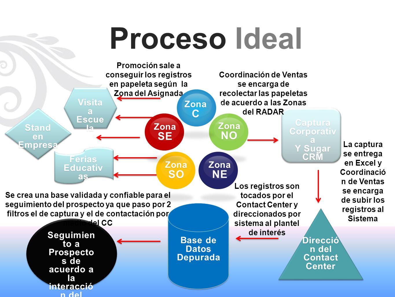 Proceso Ideal Visita a Escue la Ferias Educativ as Stand en Empresa Captura Corporativ a Y Sugar CRM Direcció n del Contact Center Base de Datos Depur