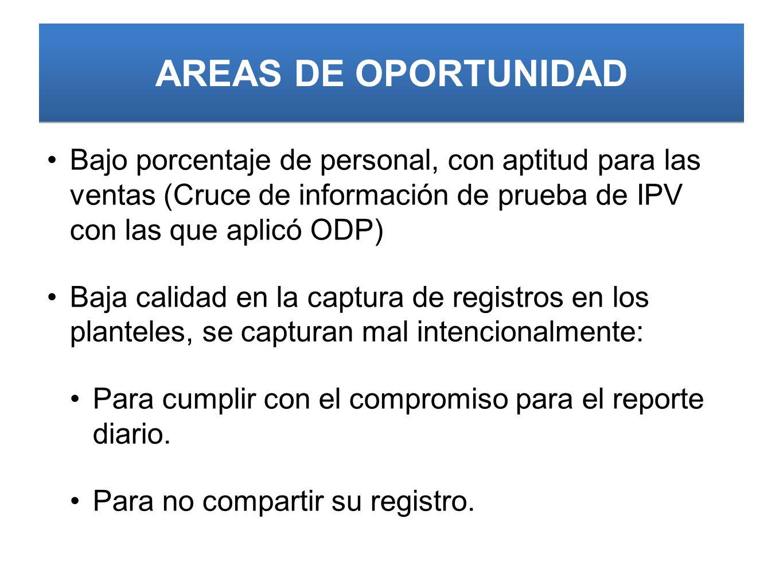 AREAS DE OPORTUNIDAD Bajo porcentaje de personal, con aptitud para las ventas (Cruce de información de prueba de IPV con las que aplicó ODP) Baja cali