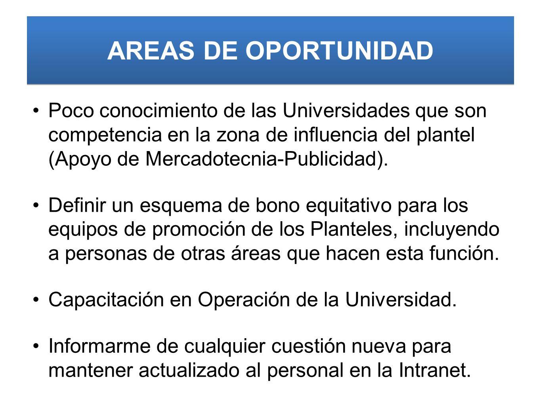 AREAS DE OPORTUNIDAD Poco conocimiento de las Universidades que son competencia en la zona de influencia del plantel (Apoyo de Mercadotecnia-Publicida