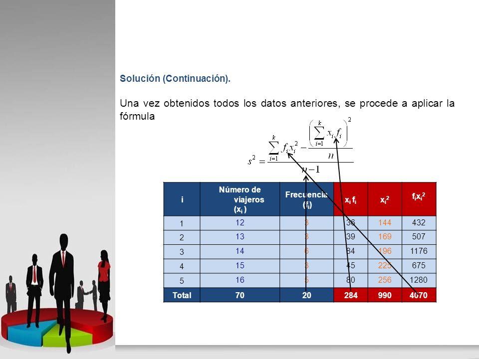 Solución (Continuación). Una vez obtenidos todos los datos anteriores, se procede a aplicar la fórmula i Número de viajeros (x i ) Frecuencia (f i ) x