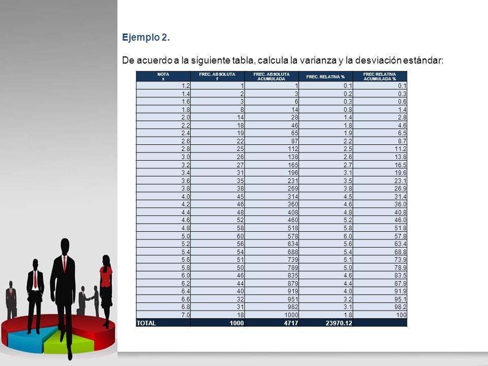 Ejemplo 2. De acuerdo a la siguiente tabla, calcula la varianza y la desviación estándar: NOTA x FREC. ABSOLUTA f FREC. ABSOLUTA ACUMULADA FREC. RELAT