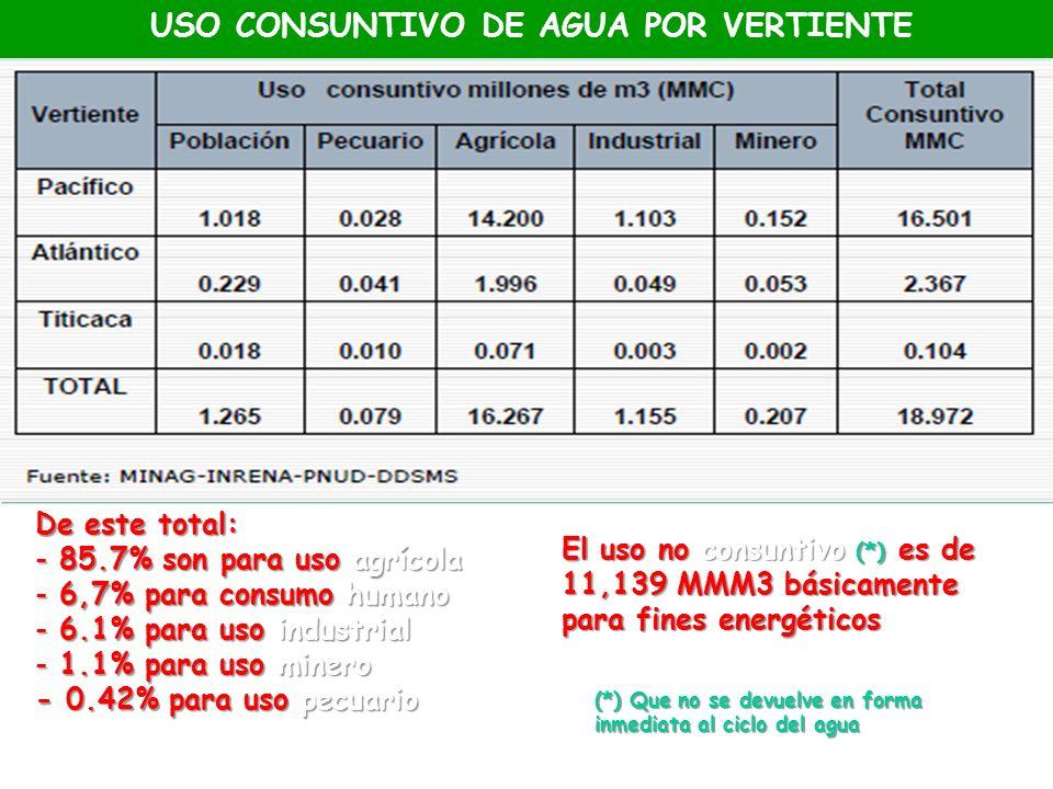 USO CONSUNTIVO DE AGUA POR VERTIENTE De este total: - 85.7% son para uso agrícola - 6,7% para consumo humano - 6.1% para uso industrial - 1.1% para us