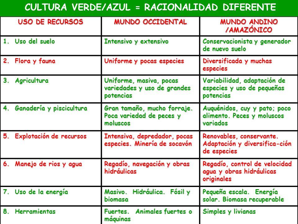 USO DE RECURSOS MUNDO OCCIDENTAL MUNDO ANDINO /AMAZÓNICO 1. Uso del suelo Intensivo y extensivo Conservacionista y generador de nuevo suelo 2. Flora y
