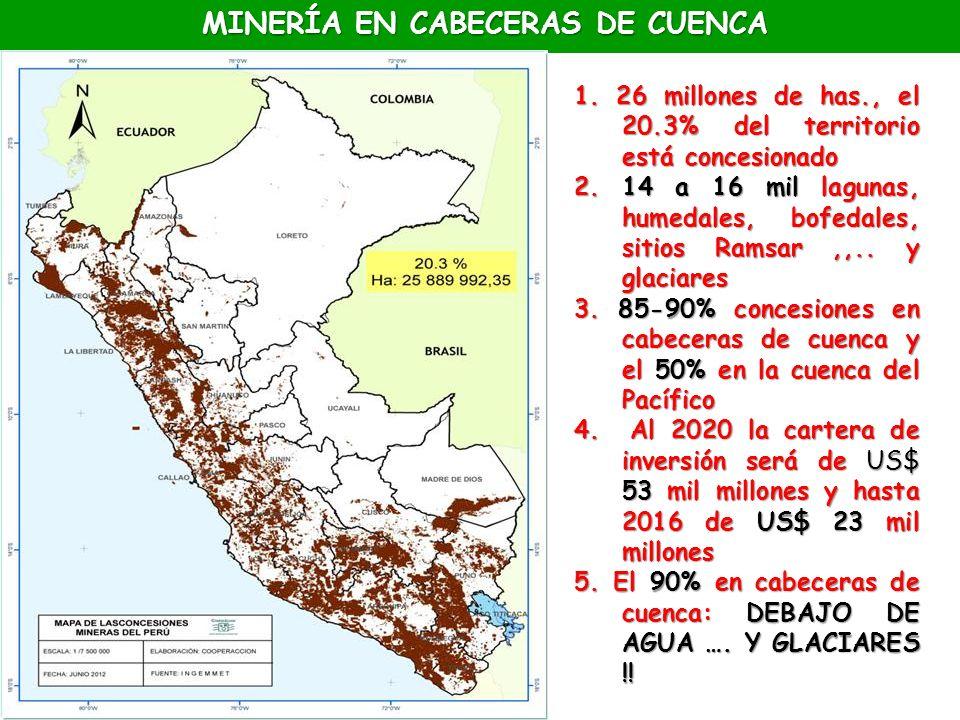MINERÍA EN CABECERAS DE CUENCA 1. 26 millones de has., el 20.3% del territorio está concesionado 2. 14 a 16 mil lagunas, humedales, bofedales, sitios