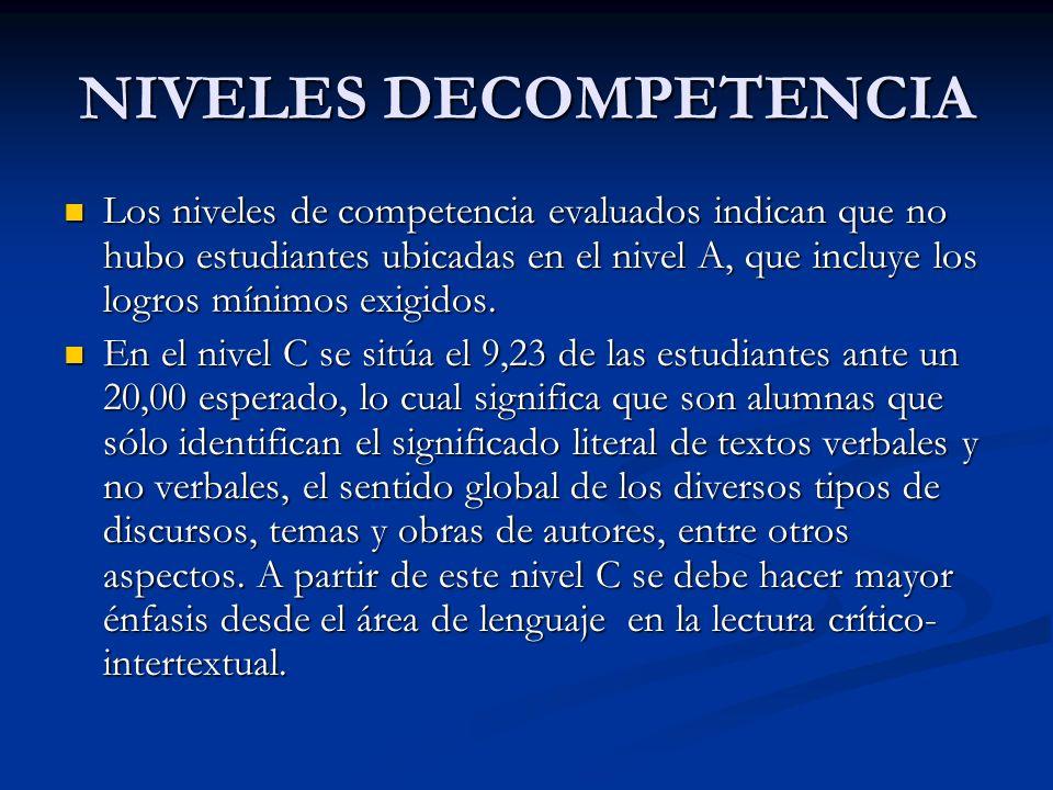 NIVELES DECOMPETENCIA Los niveles de competencia evaluados indican que no hubo estudiantes ubicadas en el nivel A, que incluye los logros mínimos exig