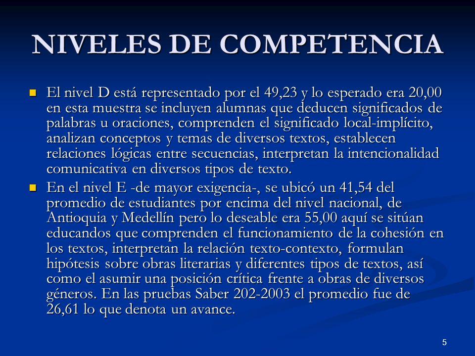 5 NIVELES DE COMPETENCIA El nivel D está representado por el 49,23 y lo esperado era 20,00 en esta muestra se incluyen alumnas que deducen significado