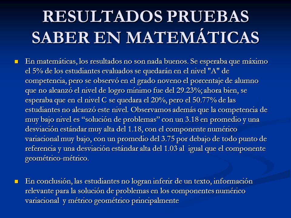 RESULTADOS PRUEBAS SABER EN MATEMÁTICAS En matemáticas, los resultados no son nada buenos. Se esperaba que máximo el 5% de los estudiantes evaluados s