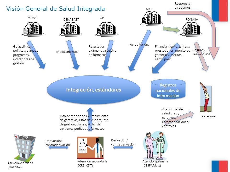 SIDRA Ministerio de Salud - Chile14 Estrategia General Sistemas de Información que resuelven necesidades locales y deben interoperar en la red asistencial de 200 hospitales y 700 consultorios de atención primaria de salud.