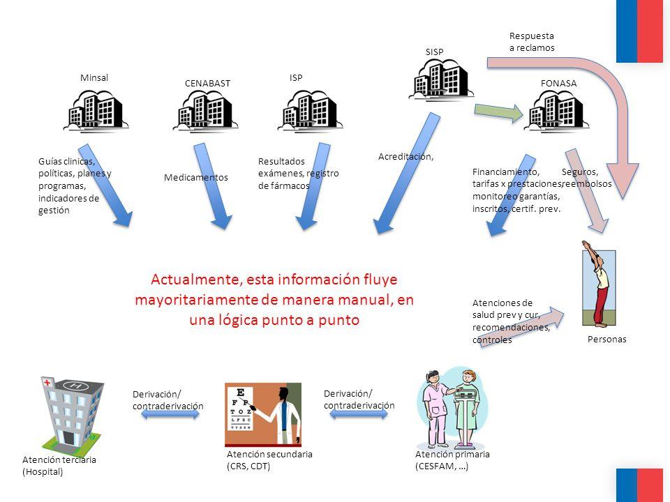 Cómo abordar el desafío de la salud integrada.