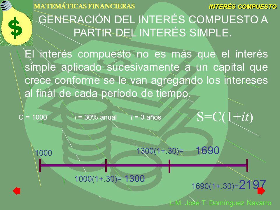 MATEMÁTICAS FINANCIERAS INTERÉS COMPUESTO L.M. José T. Domínguez Navarro El interés compuesto no es más que el interés simple aplicado sucesivamente a