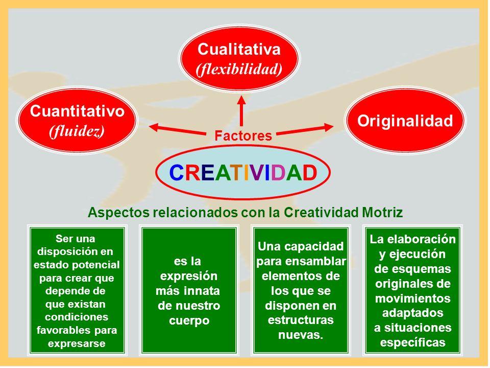 CREATIVIDADCREATIVIDAD Factores Cuantitativo (fluidez) Cualitativa (flexibilidad) Originalidad Ser una disposición en estado potencial para crear que