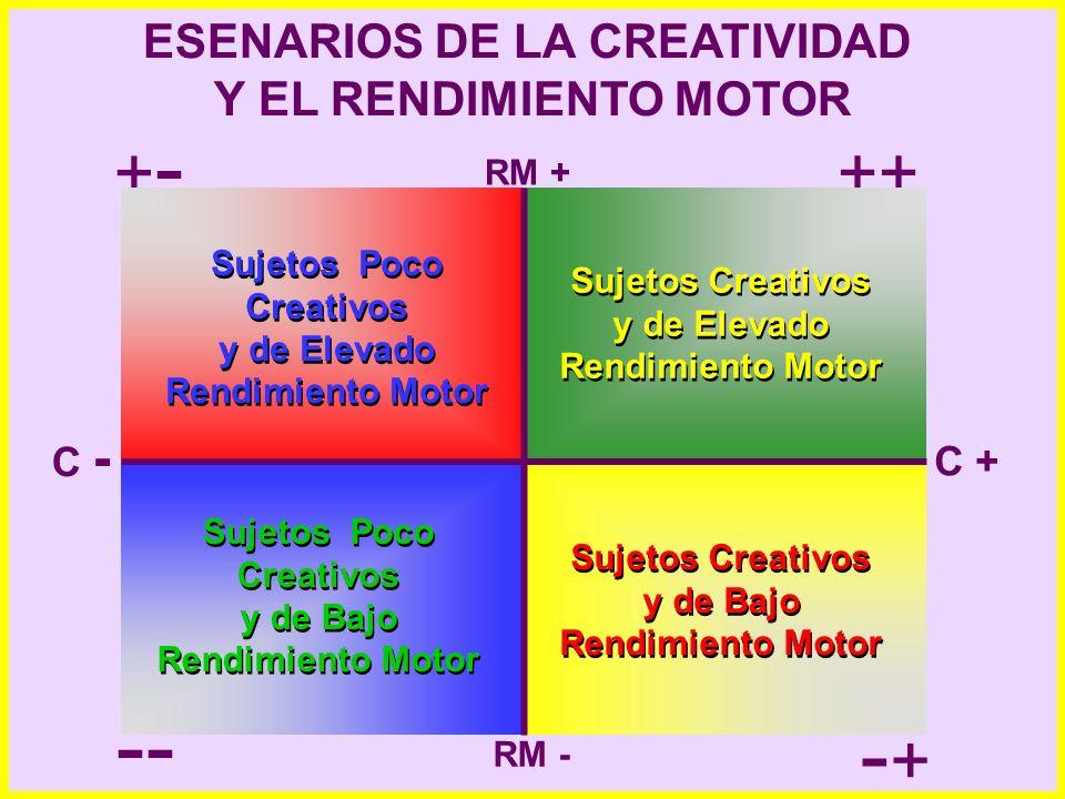 ++ +-+- -- -+-+ RM + RM - C + C - Sujetos Poco Creativos y de Elevado Rendimiento Motor Sujetos Poco Creativos y de Elevado Rendimiento Motor Sujetos