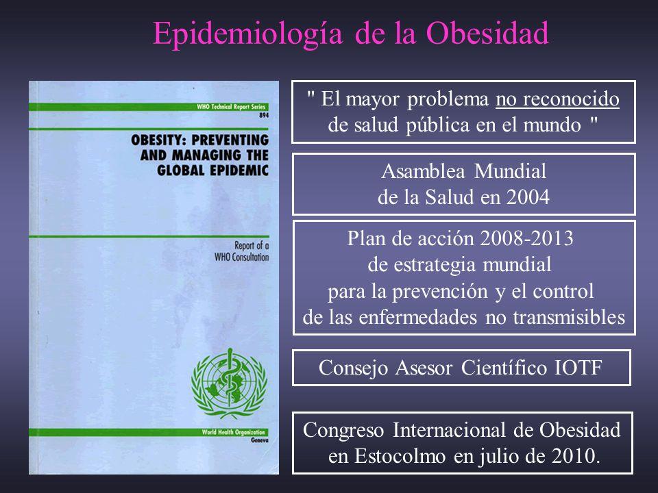Epidemiología de la Obesidad