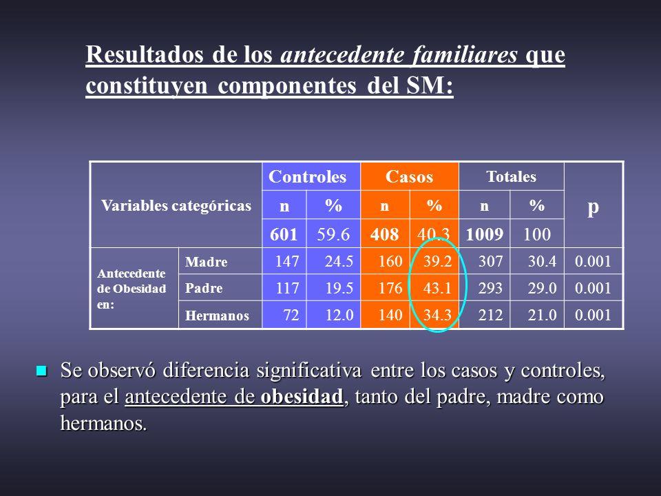 Resultados de los antecedente familiares que constituyen componentes del SM: Se observó diferencia significativa entre los casos y controles, para el