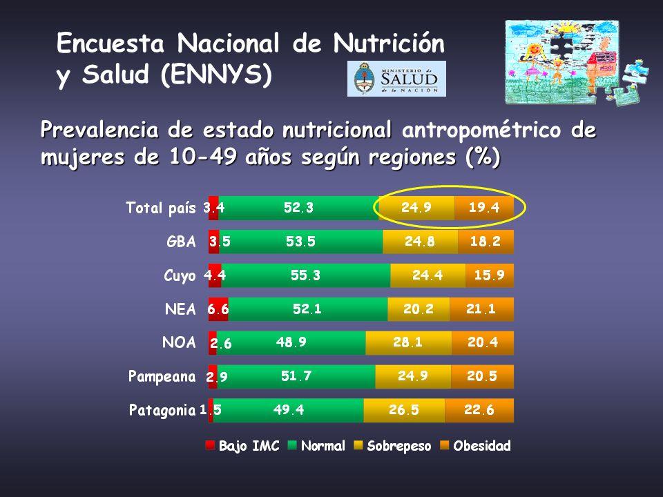 Encuesta Nacional de Nutrición y Salud (ENNYS) Prevalencia de estado nutricional de mujeres de 10-49 años según regiones (%) Prevalencia de estado nut