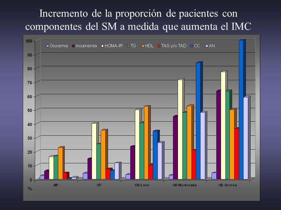 Incremento de la proporción de pacientes con componentes del SM a medida que aumenta el IMC