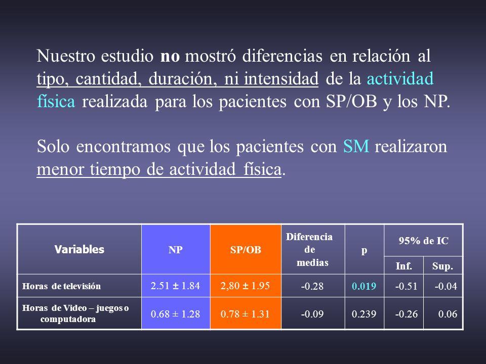 Variables NPSP/OB Diferencia de medias p 95% de IC Inf.Sup. Horas de televisión 2.51 ± 1.842,80 ± 1.95-0.280.019-0.51-0.04 Horas de Video – juegos o c