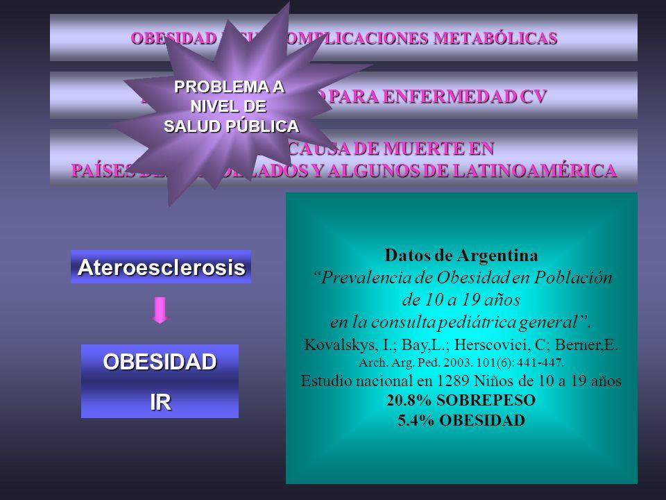 OBESIDAD Y SUS COMPLICACIONES METABÓLICAS FACTOR DE RIESGO PARA ENFERMEDAD CV PRIMERA CAUSA DE MUERTE EN PAÍSES DESARROLLADOS Y ALGUNOS DE LATINOAMÉRI