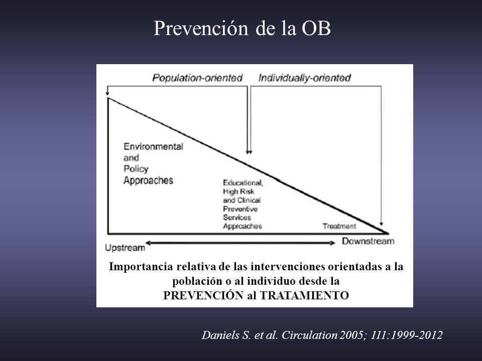 Prevención de la OB Daniels S. et al. Circulation 2005; 111:1999-2012 Importancia relativa de las intervenciones orientadas a la población o al indivi