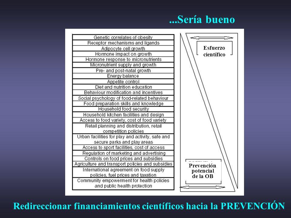 ...Sería bueno Esfuerzo científico Prevención potencial de la OB Redireccionar financiamientos científicos hacia la PREVENCIÓN