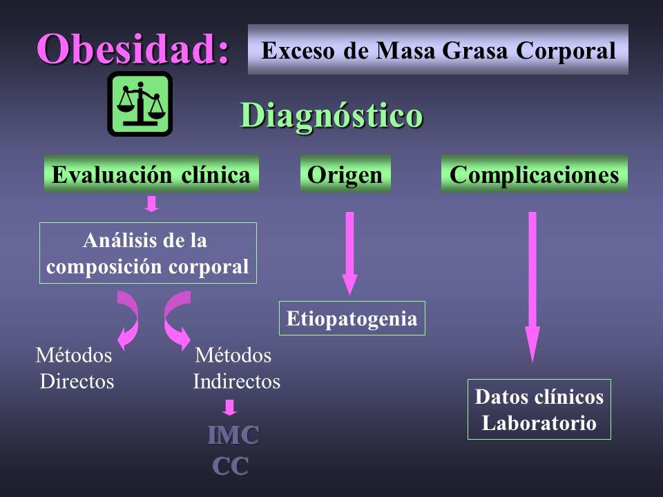 Diagnóstico Evaluación clínica Análisis de la composición corporal Métodos Directos Métodos Indirectos Origen Etiopatogenia Complicaciones Datos clíni