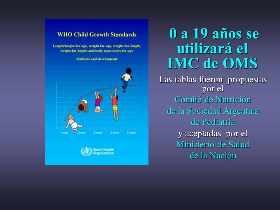 0 a 19 años se utilizará el IMC de OMS 0 a 19 años se utilizará el IMC de OMS Las tablas fueron propuestas por el Comité de Nutrición de la Sociedad A