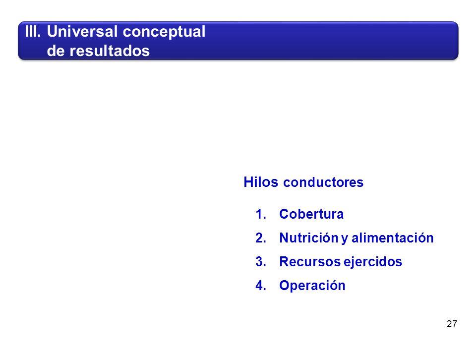 1.Cobertura 2.Nutrición y alimentación 3.Recursos ejercidos 4.Operación III.