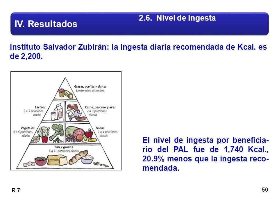 Instituto Salvador Zubirán: la ingesta diaria recomendada de Kcal.
