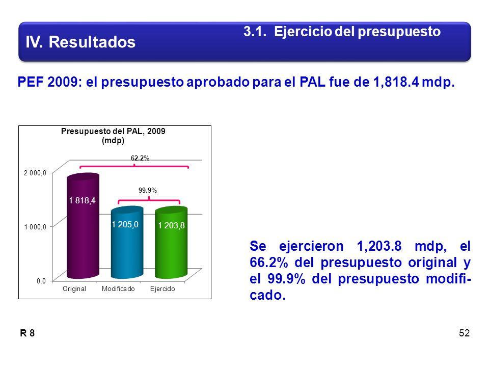 R 8 PEF 2009: el presupuesto aprobado para el PAL fue de 1,818.4 mdp.