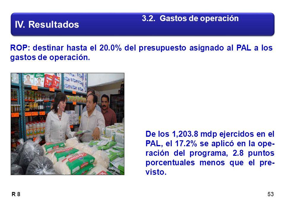 ROP: destinar hasta el 20.0% del presupuesto asignado al PAL a los gastos de operación.