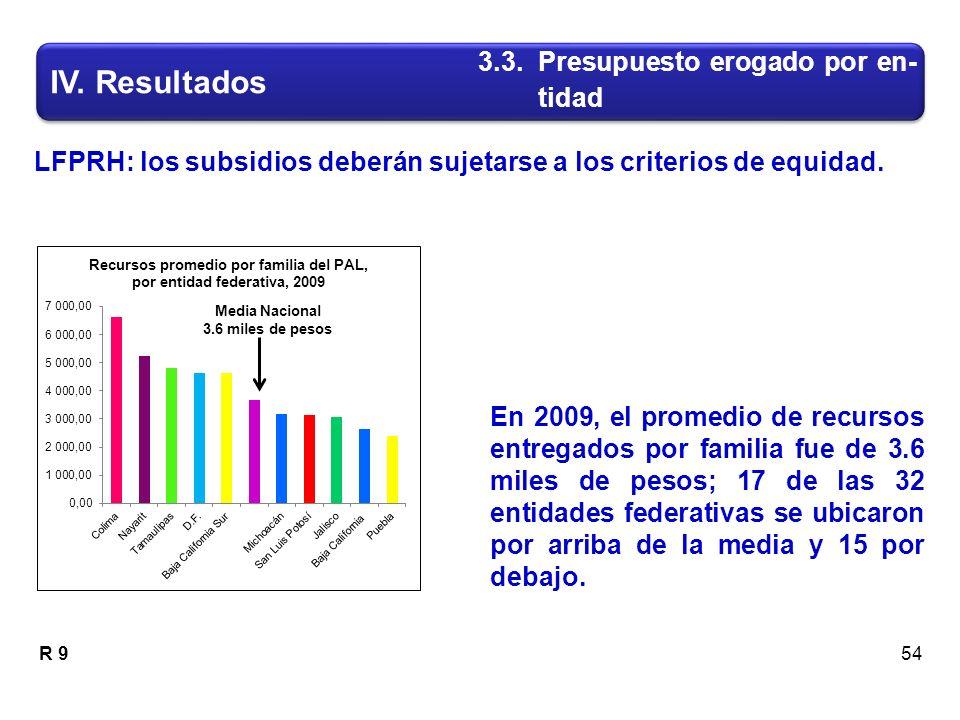 LFPRH: los subsidios deberán sujetarse a los criterios de equidad.