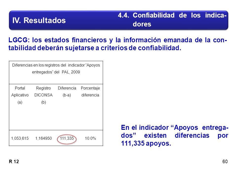 IV. Resultados 60 En el indicador Apoyos entrega- dos existen diferencias por 111,335 apoyos.