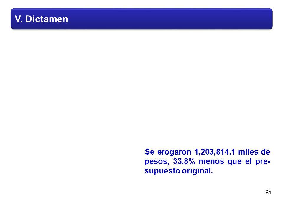 V. Dictamen Se erogaron 1,203,814.1 miles de pesos, 33.8% menos que el pre- supuesto original. 81