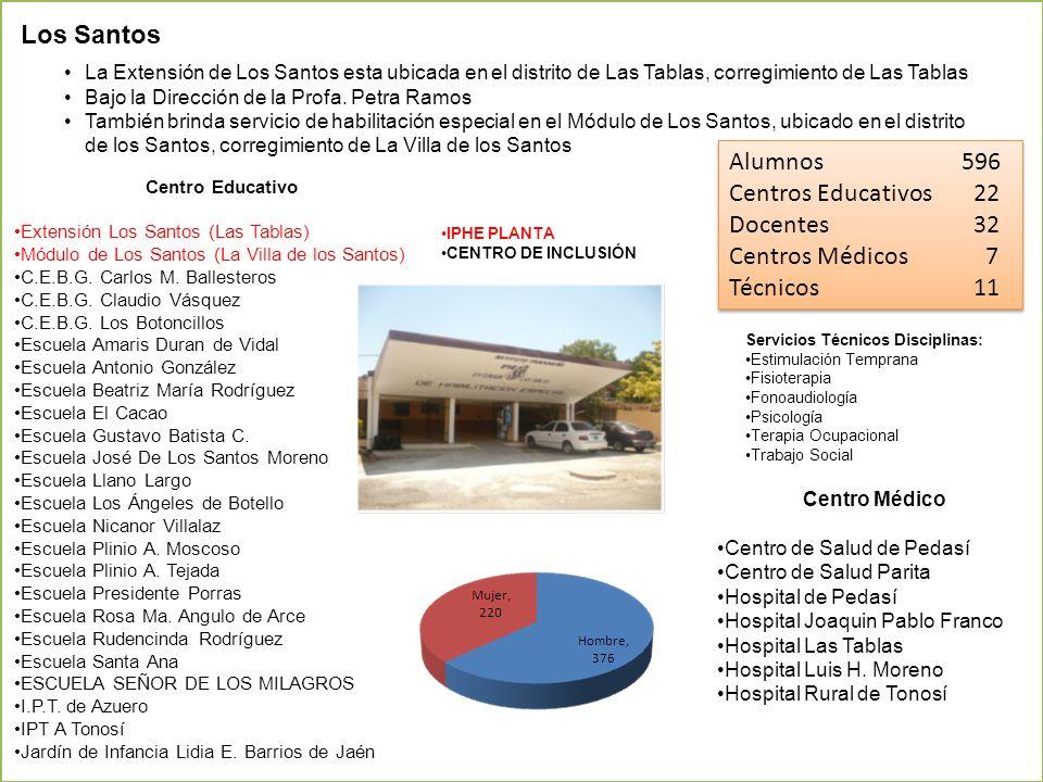 Alumnos 596 Centros Educativos 22 Docentes 32 Centros Médicos 7 Técnicos 11 Alumnos 596 Centros Educativos 22 Docentes 32 Centros Médicos 7 Técnicos 1