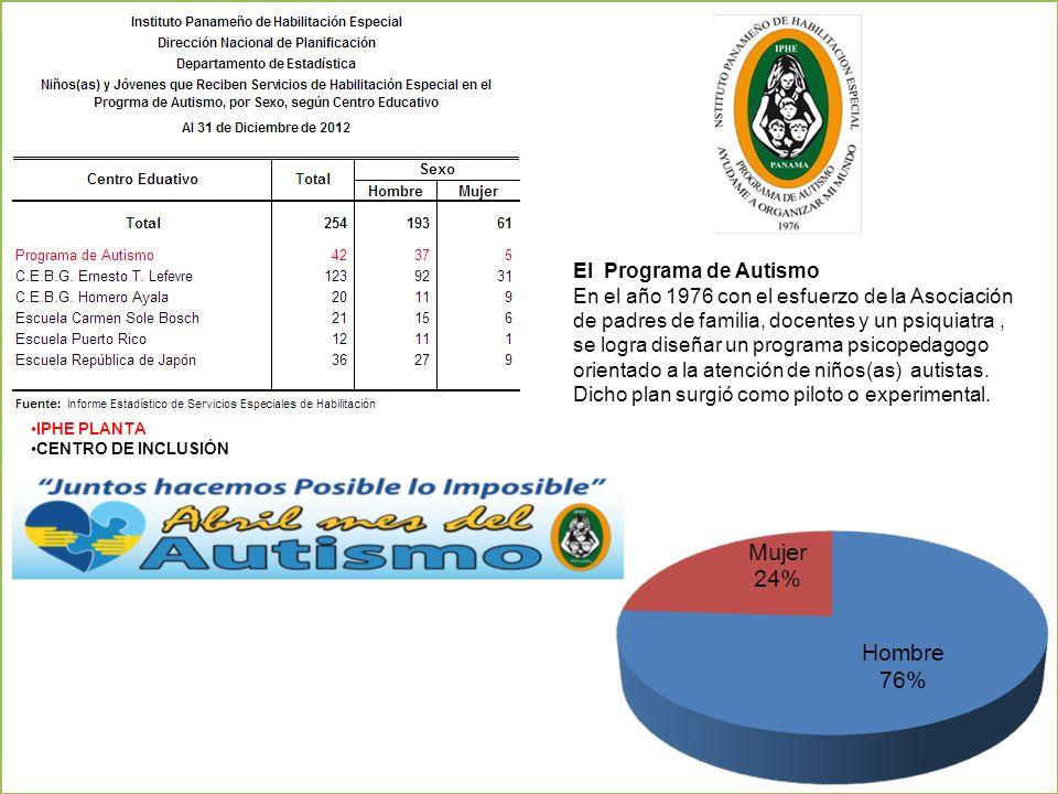 El Programa de Autismo En el año 1976 con el esfuerzo de la Asociación de padres de familia, docentes y un psiquiatra, se logra diseñar un programa ps