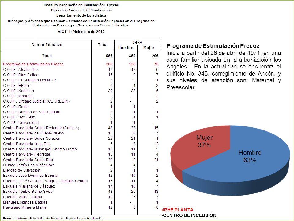 Programa de Estimulación Precoz Inicia a partir del 26 de abril de 1971, en una casa familiar ubicada en la urbanización los Ángeles. En la actualidad