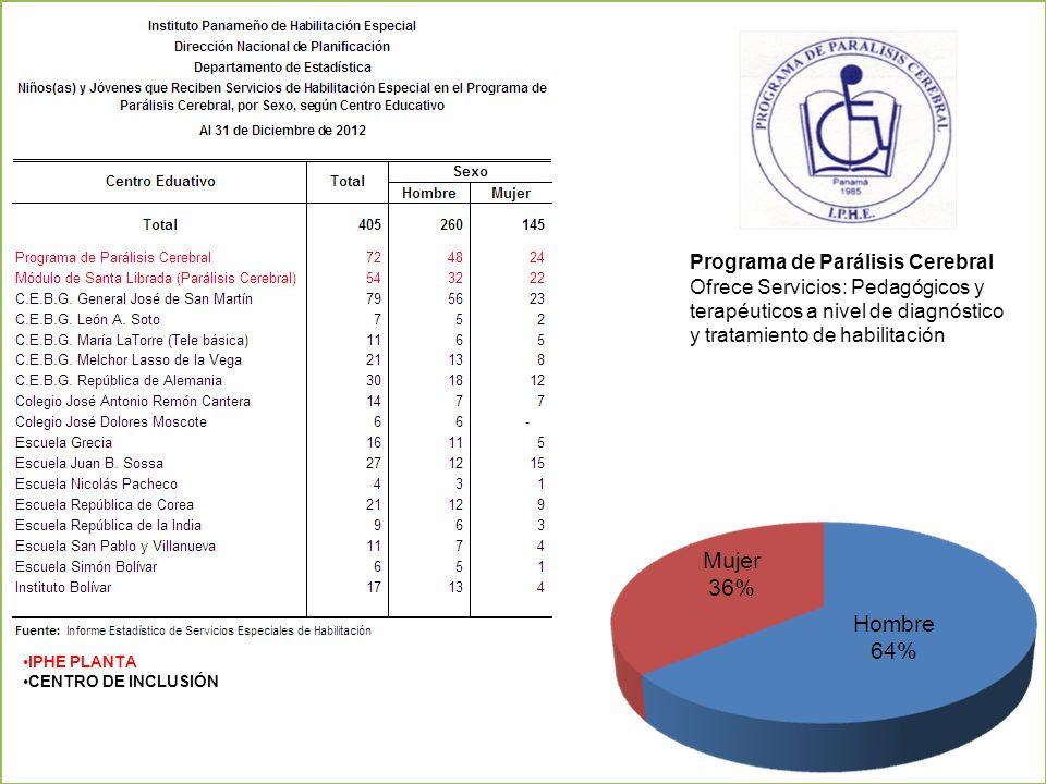 Programa de Parálisis Cerebral Ofrece Servicios: Pedagógicos y terapéuticos a nivel de diagnóstico y tratamiento de habilitación IPHE PLANTA CENTRO DE