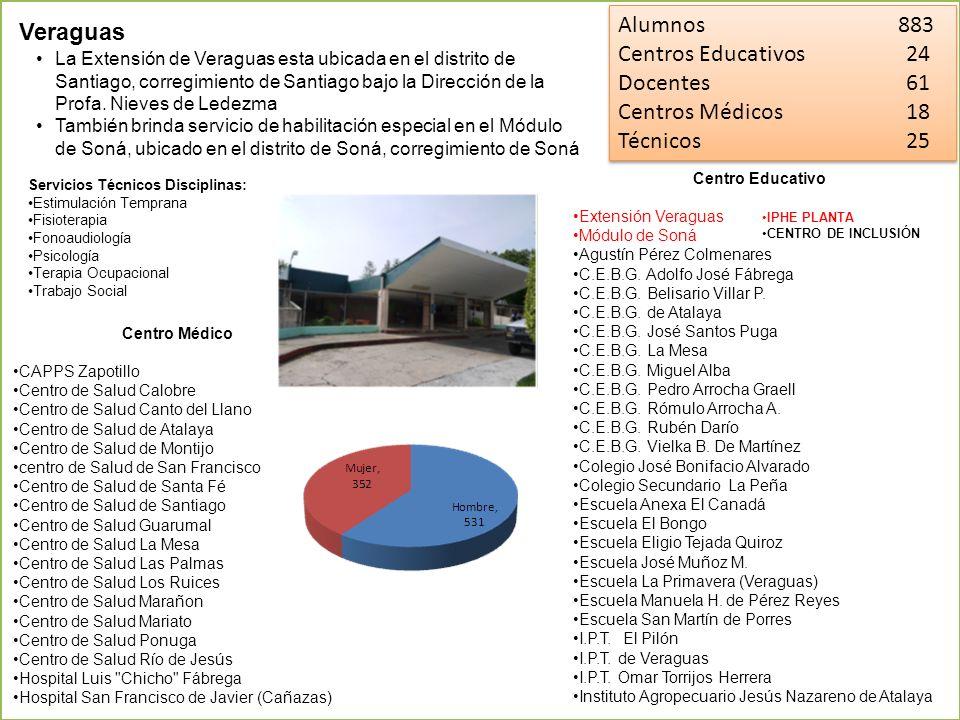 Alumnos 883 Centros Educativos24 Docentes61 Centros Médicos18 Técnicos25 Alumnos 883 Centros Educativos24 Docentes61 Centros Médicos18 Técnicos25 La E