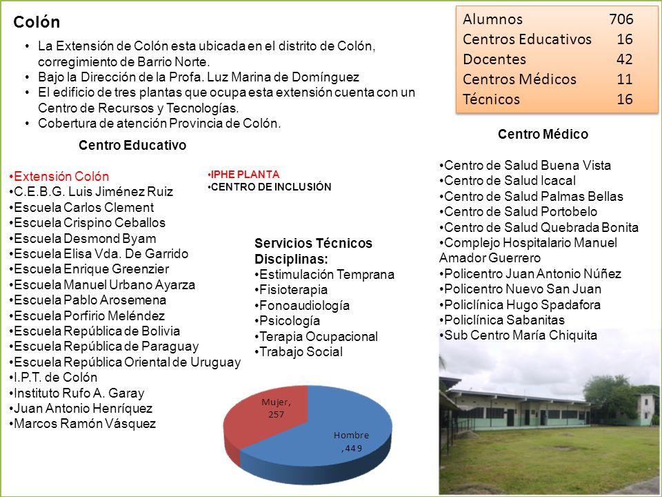 Alumnos 706 Centros Educativos 16 Docentes 42 Centros Médicos 11 Técnicos 16 Alumnos 706 Centros Educativos 16 Docentes 42 Centros Médicos 11 Técnicos